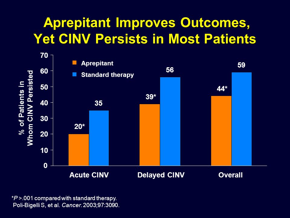 20* 39* 44* 35 56 59 0 10 20 30 40 50 60 70 Acute CINVDelayed CINVOverall % of Patients in Whom CINV Persisted Aprepitant Standard therapy *P >.001 co