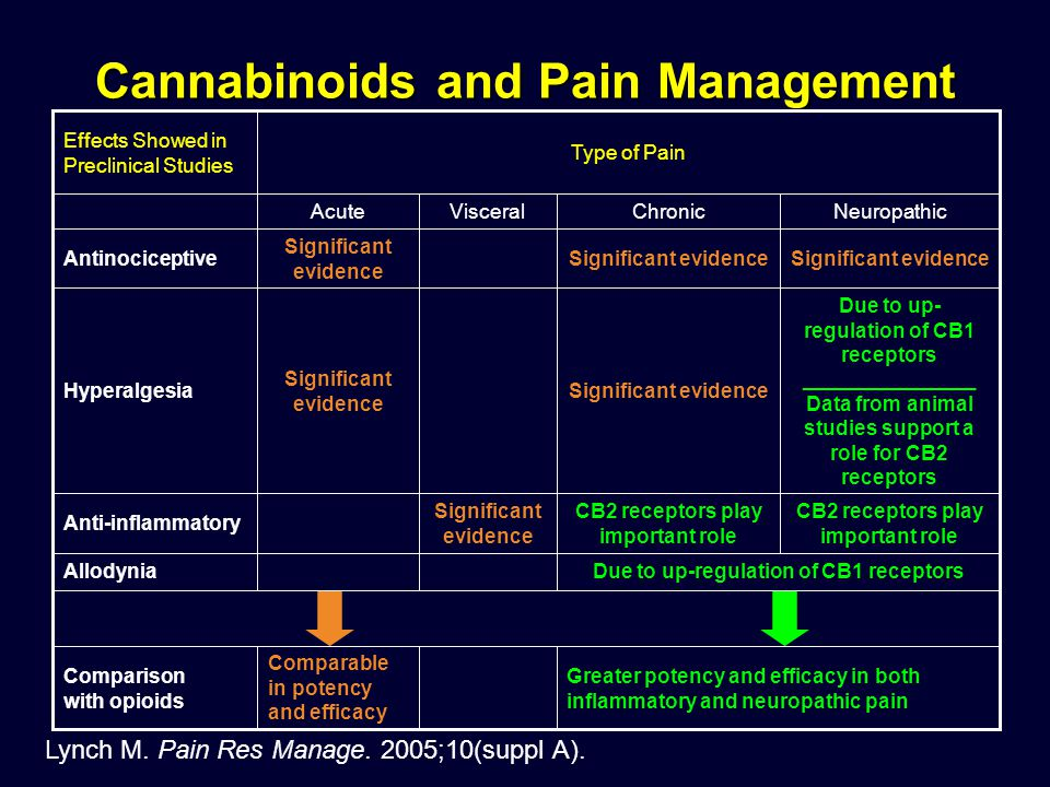Lynch M. Pain Res Manage. 2005;10(suppl A). Cannabinoids and Pain Management Greater potency and efficacy in both inflammatory and neuropathic pain Co
