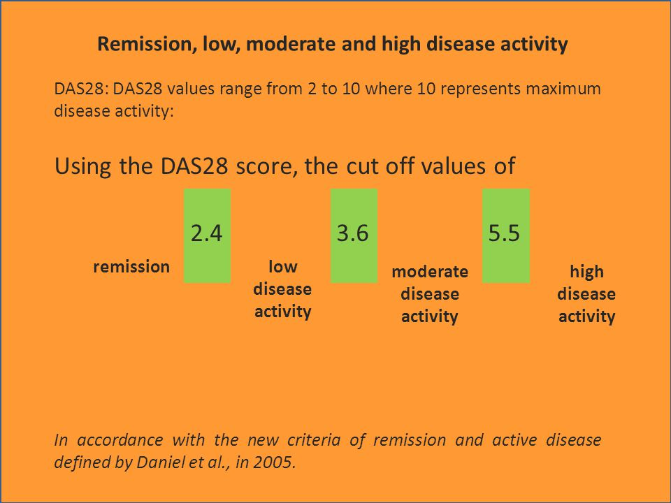 Remission, low, moderate and high disease activity DAS28: DAS28 values range from 2 to 10 where 10 represents maximum disease activity: Using the DAS2