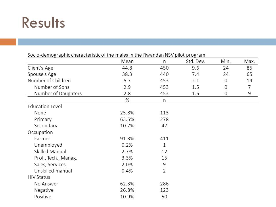 Results Socio-demographic characteristic of the males in the Rwandan NSV pilot program MeannStd.