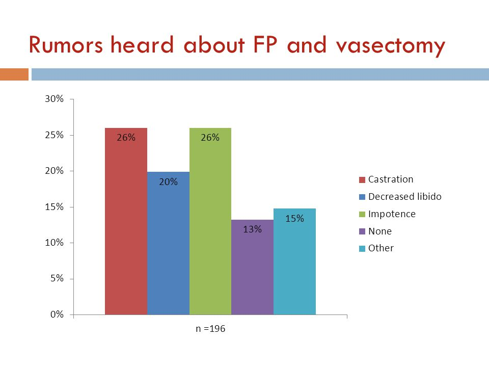 Rumors heard about FP and vasectomy