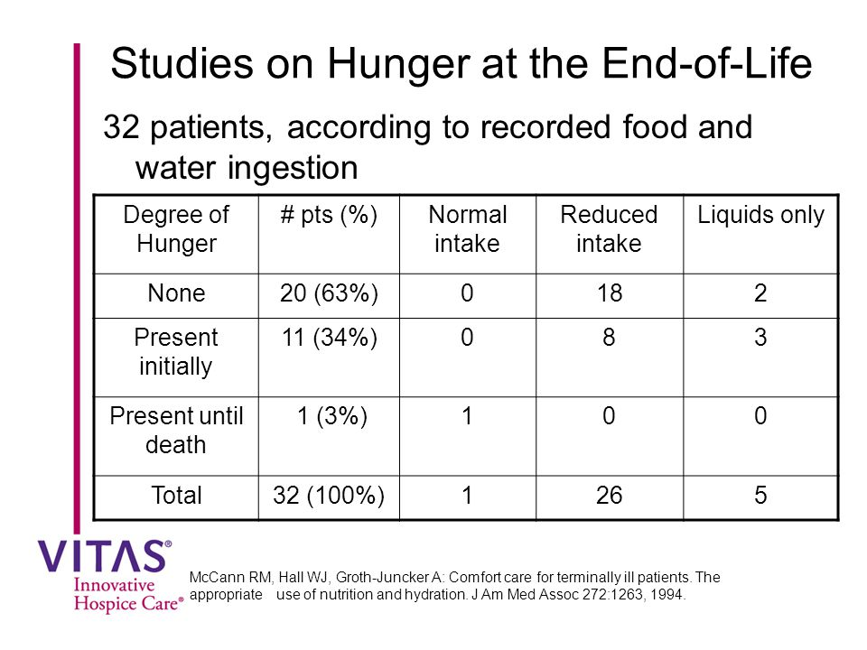 Studies on Hunger at the End-of-Life 32 patients, according to recorded food and water ingestion McCann RM, Hall WJ, Groth-Juncker A: Comfort care for terminally ill patients.