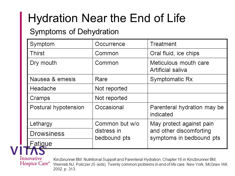 Hydration Near the End of Life Symptoms of Dehydration Kinzbrunner BM: Nutritional Support and Parenteral Hydration.