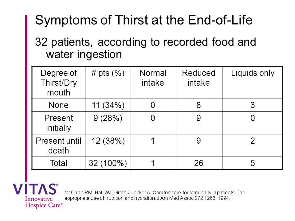 Symptoms of Thirst at the End-of-Life 32 patients, according to recorded food and water ingestion McCann RM, Hall WJ, Groth-Juncker A: Comfort care for terminally ill patients.