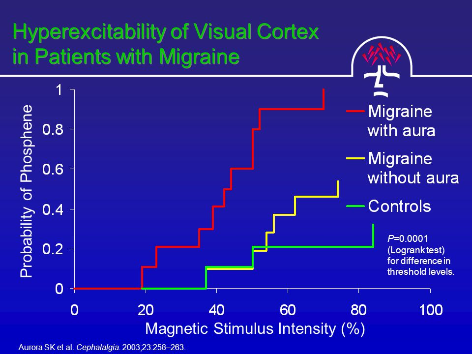 Hyperexcitability of Visual Cortex in Patients with Migraine Aurora SK et al.