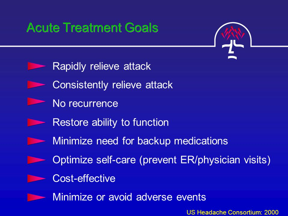 Acute Treatment Goals Rapidly relieve attack Consistently relieve attack No recurrence Restore ability to function Minimize need for backup medications Optimize self-care (prevent ER/physician visits) Cost-effective Minimize or avoid adverse events US Headache Consortium: 2000