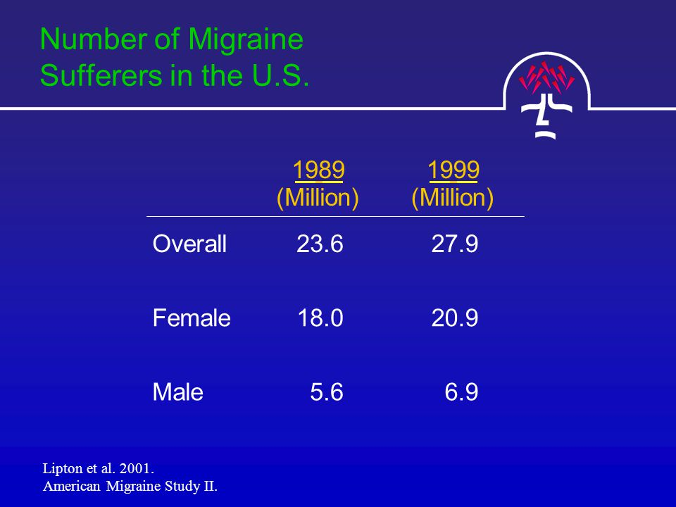 Number of Migraine Sufferers in the U.S.