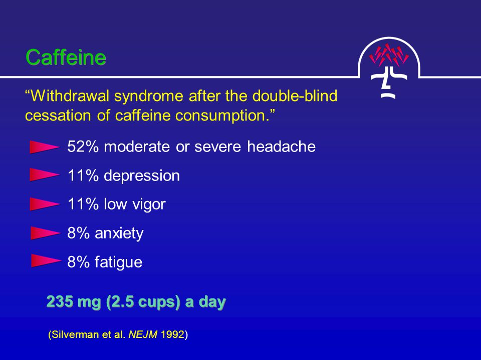 Caffeine 52% moderate or severe headache 11% depression 11% low vigor 8% anxiety 8% fatigue 235 mg (2.5 cups) a day Withdrawal syndrome after the double-blind cessation of caffeine consumption. (Silverman et al.