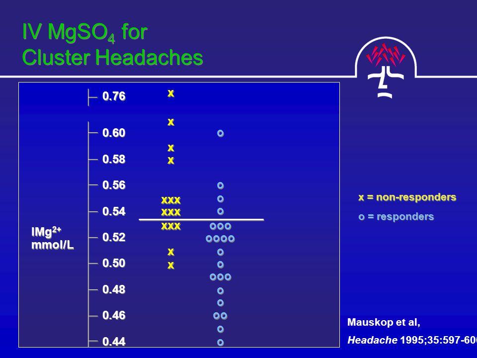 IV MgSO 4 for Cluster Headaches IMg 2+ mmol/L 0.60 0.58 0.56 0.54 0.52 0.50 0.48 0.46 0.44 0.60 0.58 0.56 0.54 0.52 0.50 0.48 0.46 0.44 0.76 o o o o o o o o ooo oooo o o o o ooo o o o o oo o o o o x x x x x x x x xxx x x x x x = non-responders o = responders Mauskop et al, Headache 1995;35:597-600.