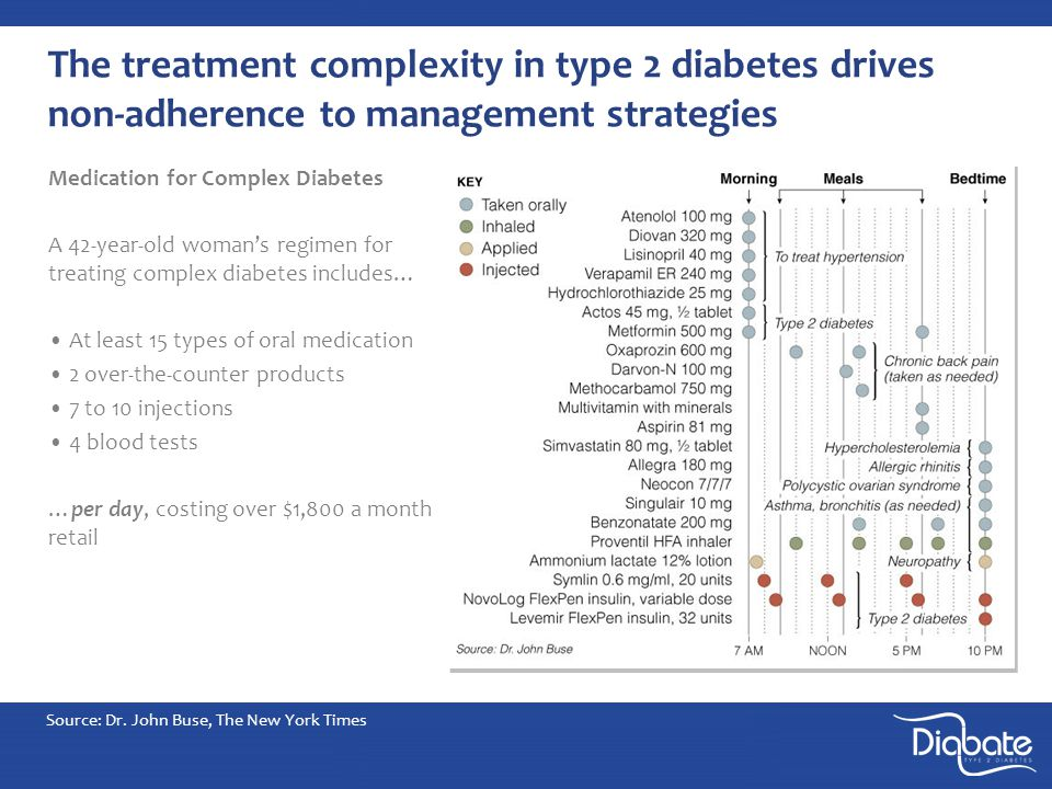 The treatment complexity in type 2 diabetes drives non-adherence to management strategies Medication for Complex Diabetes A 42-year-old woman's regimen for treating complex diabetes includes… At least 15 types of oral medication 2 over-the-counter products 7 to 10 injections 4 blood tests …per day, costing over $1,800 a month retail Source: Dr.