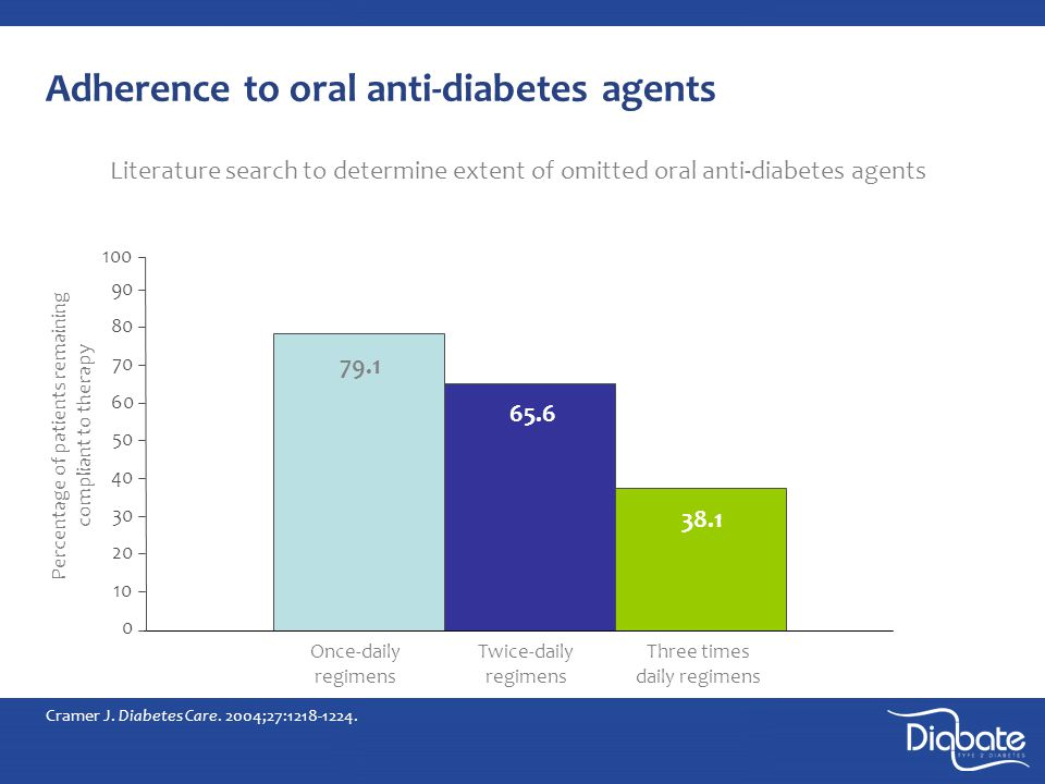 Adherence to oral anti-diabetes agents Literature search to determine extent of omitted oral anti-diabetes agents Cramer J.
