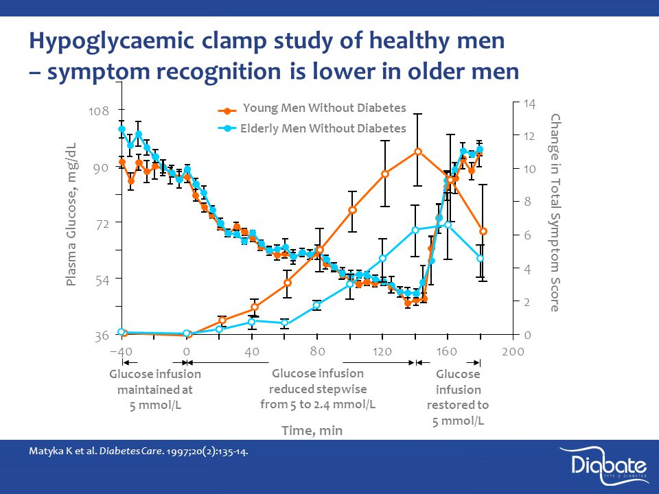 Elderly Men Without Diabetes Matyka K et al. Diabetes Care.