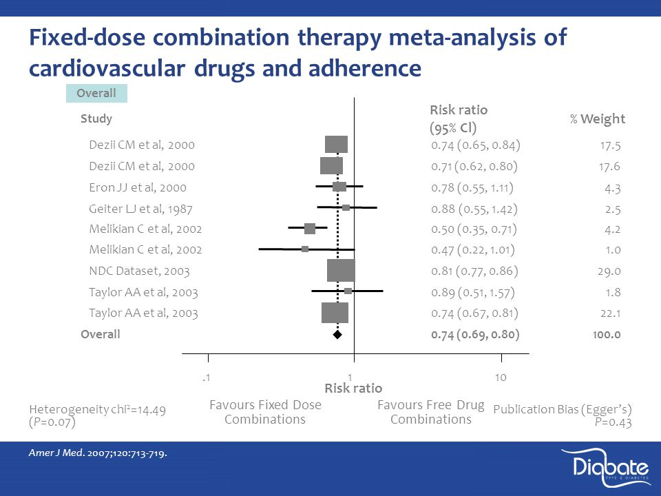 Fixed-dose combination therapy meta-analysis of cardiovascular drugs and adherence Amer J Med.