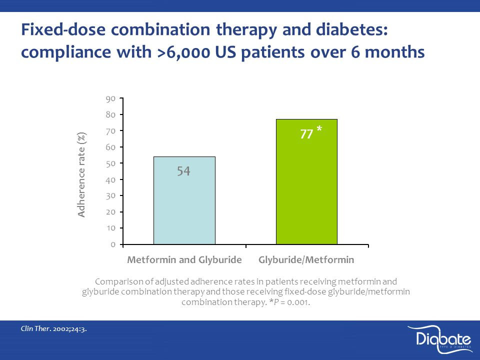 Fixed-dose combination therapy and diabetes: compliance with >6,000 US patients over 6 months Clin Ther.