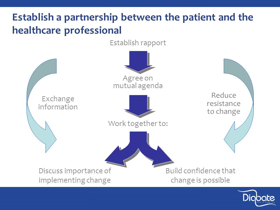 Establish a partnership between the patient and the healthcare professional Discuss importance of implementing change Build confidence that change is possible Establish rapport Agree on mutual agenda Work together to: Reduce resistance to change Exchange information