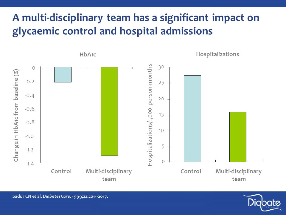 A multi-disciplinary team has a significant impact on glycaemic control and hospital admissions HbA1c -1.4 -1.2 -0.8 -0.6 -0.4 -0.2 0 Multi-disciplinary team Control Change in HbA1c from baseline (%) Sadur CN et al.