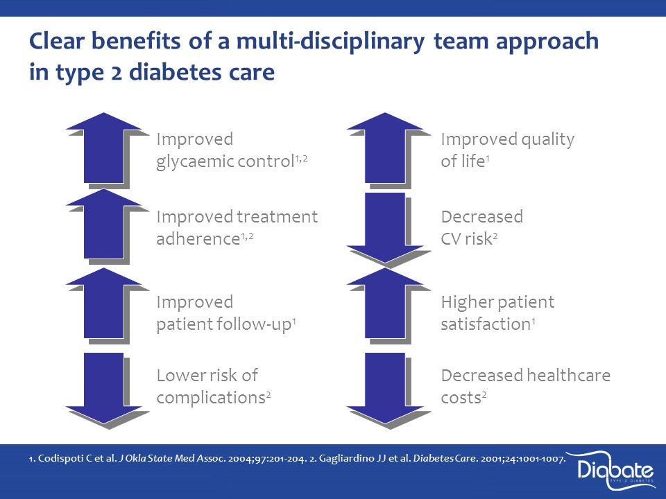 Clear benefits of a multi-disciplinary team approach in type 2 diabetes care 1.