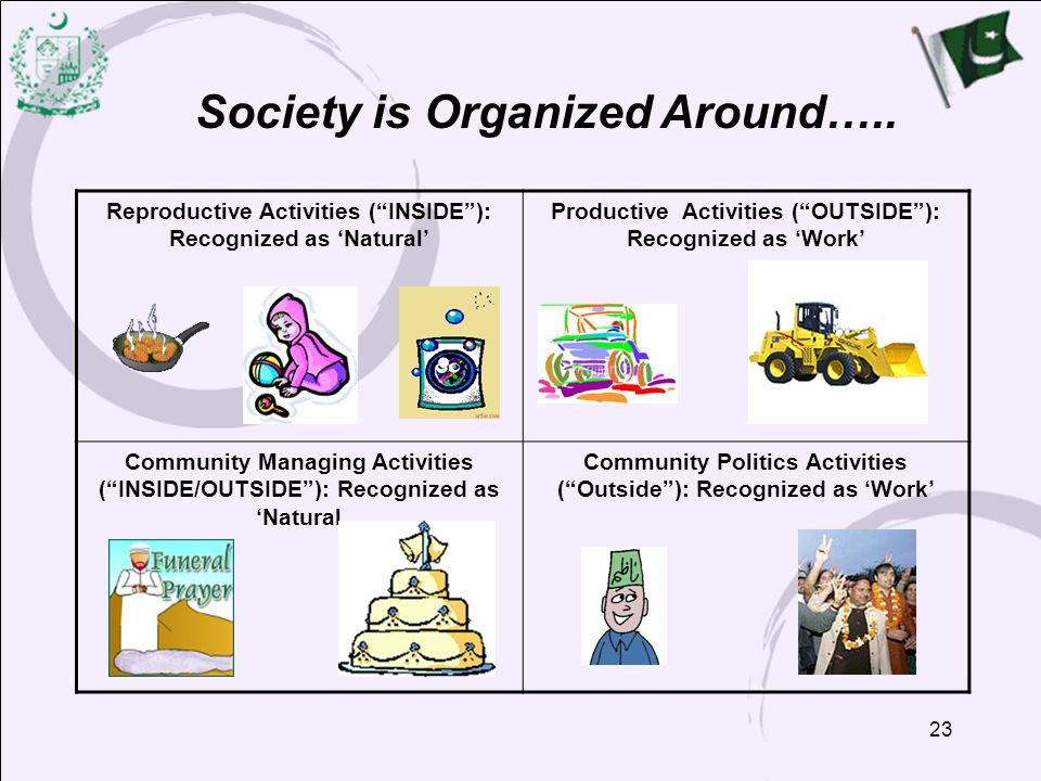 """23 Society is Organized Around….. Reproductive Activities (""""INSIDE""""): Recognized as 'Natural' Productive Activities (""""OUTSIDE""""): Recognized as 'Work'"""