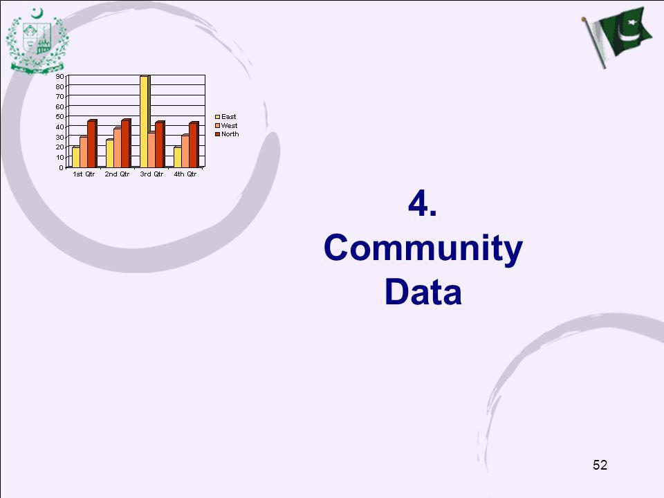 52 4. Community Data