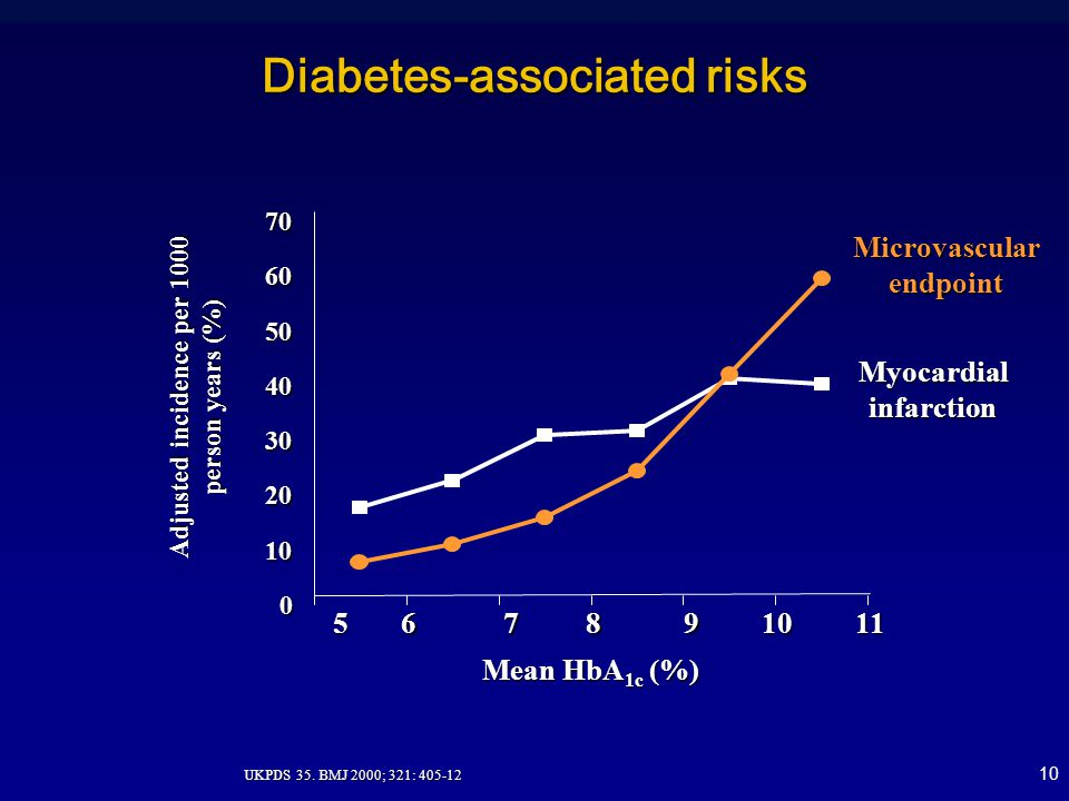10 0 10 20 30 40 50 6070567 8 91011 Mean HbA 1c (%) Adjusted incidence per 1000 person years (%) Myocardial infarction Microvascular endpoint Diabetes