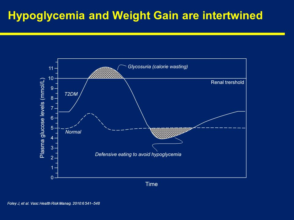 Hypoglycemia and Weight Gain are intertwined Foley J, et al. Vasc Health Risk Manag. 2010:6 541–548