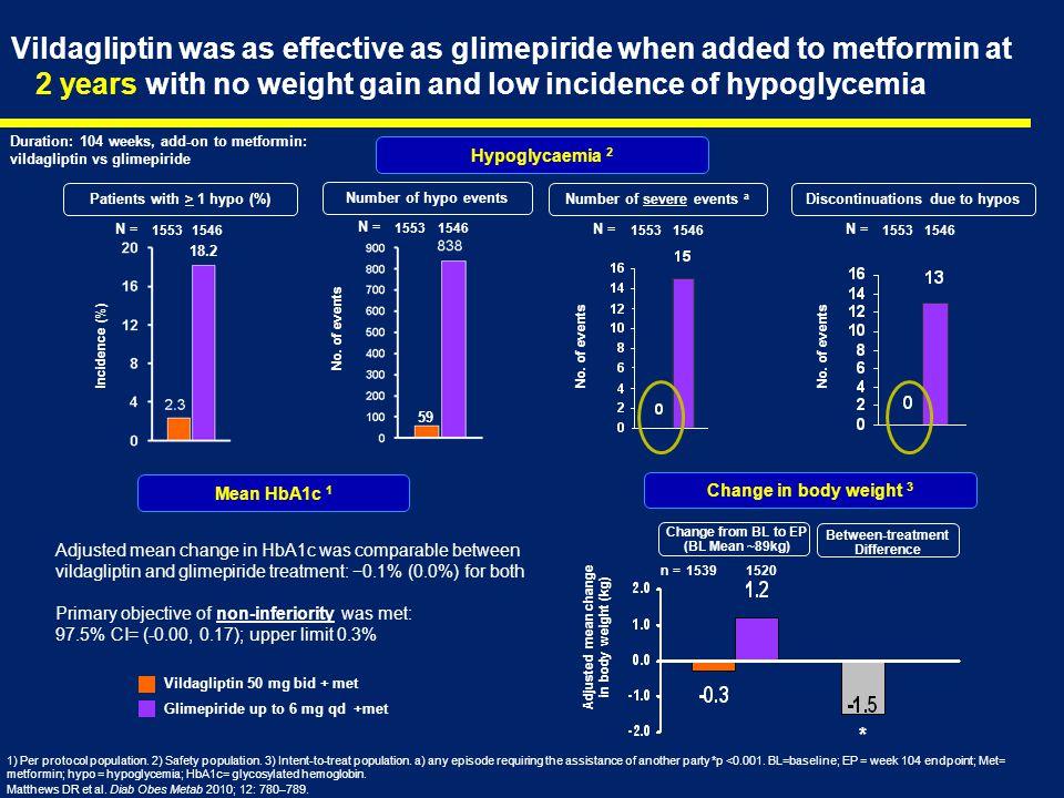 No. of events Duration: 104 weeks, add-on to metformin: vildagliptin vs glimepiride Hypoglycaemia 2 1) Per protocol population. 2) Safety population.