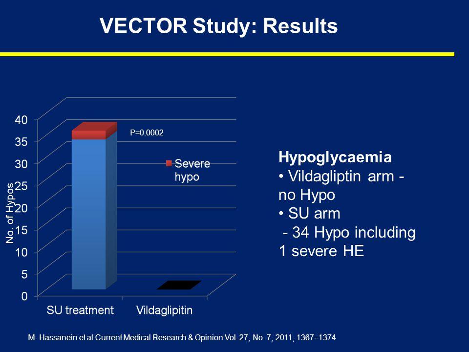 VECTOR Study: Results P=0.0002 Hypoglycaemia Vildagliptin arm - no Hypo SU arm - 34 Hypo including 1 severe HE M. Hassanein et al Current Medical Rese