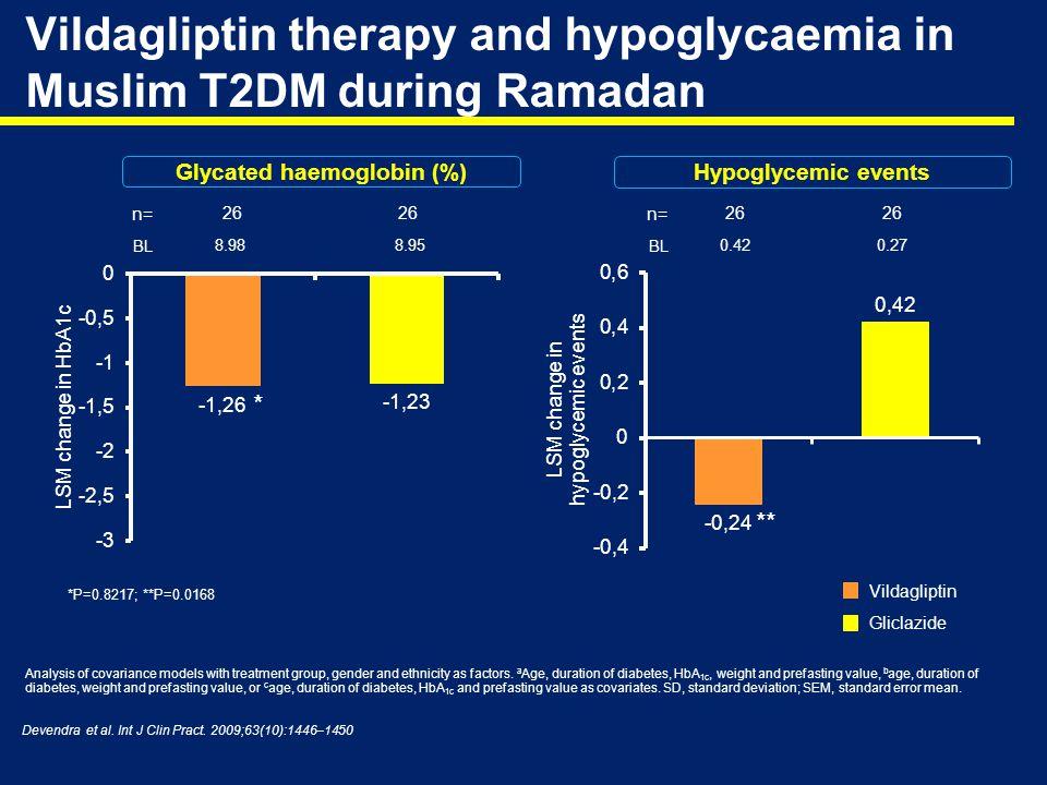 Vildagliptin Gliclazide Glycated haemoglobin (%) Vildagliptin therapy and hypoglycaemia in Muslim T2DM during Ramadan Analysis of covariance models wi