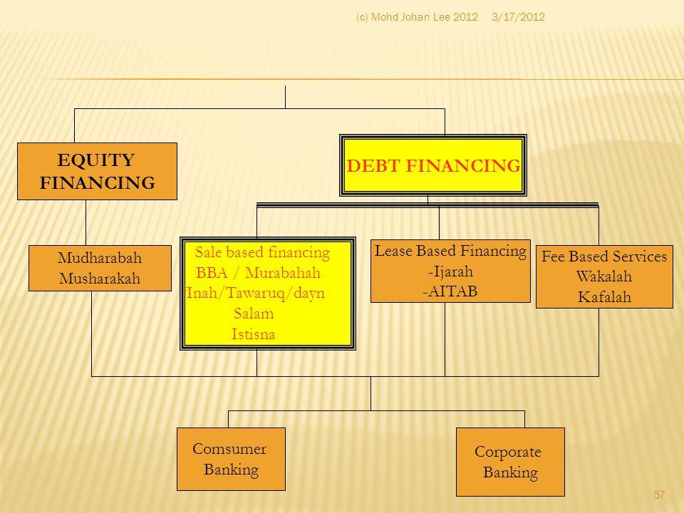 3/17/2012(c) Mohd Johan Lee 2012 57 EQUITY FINANCING DEBT FINANCING Fee Based Services Wakalah Kafalah Sale based financing BBA / Murabahah 'Inah/Tawa
