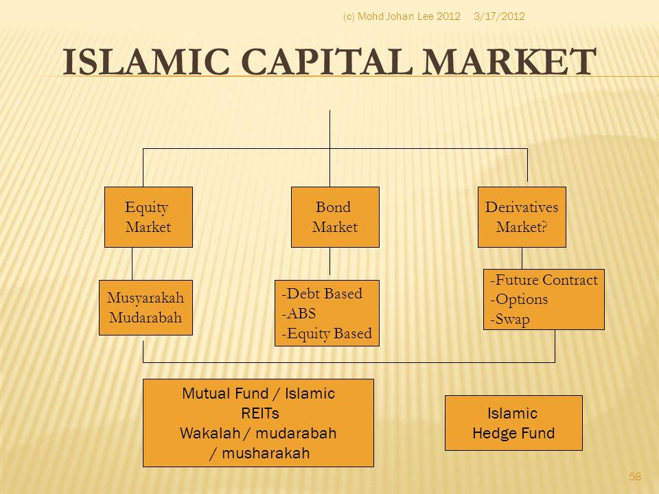 ISLAMIC CAPITAL MARKET Equity Market Bond Market Derivatives Market? Musyarakah Mudarabah -Debt Based -ABS -Equity Based -Future Contract -Options -Sw