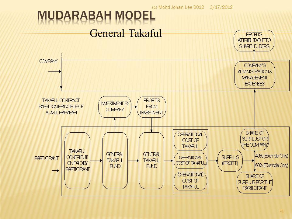3/17/2012(c) Mohd Johan Lee 2012 75 General Takaful