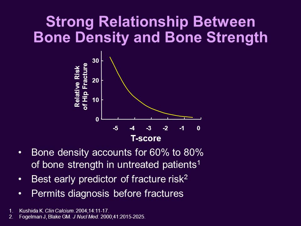 Strong Relationship Between Bone Density and Bone Strength Bone density accounts for 60% to 80% of bone strength in untreated patients 1 Best early predictor of fracture risk 2 Permits diagnosis before fractures T-score Relative Risk of Hip Fracture 0 10 20 30 -5-4-3-20 1.Kushida K.