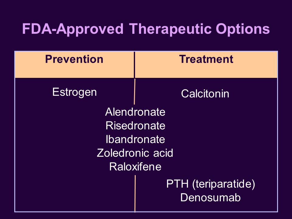 PreventionTreatment FDA-Approved Therapeutic Options Estrogen Alendronate Risedronate Ibandronate Zoledronic acid Raloxifene Calcitonin PTH (teriparatide) Denosumab
