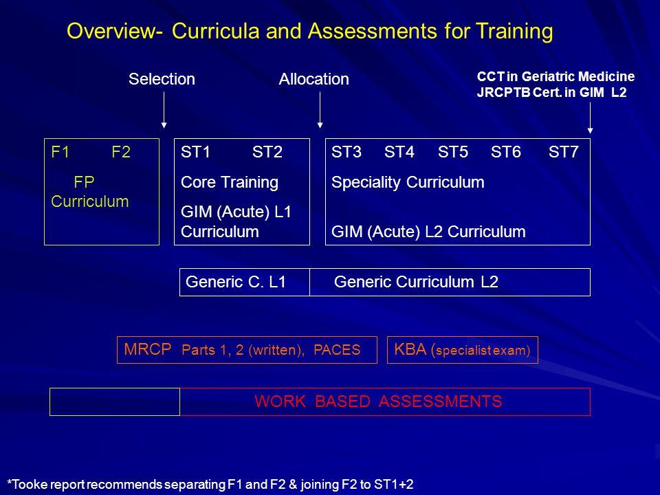 ST1 ST2 Core Training GIM (Acute) L1 Curriculum F1 F2 FP Curriculum ST3 ST4 ST5 ST6 ST7 Speciality Curriculum GIM (Acute) L2 Curriculum Generic C.