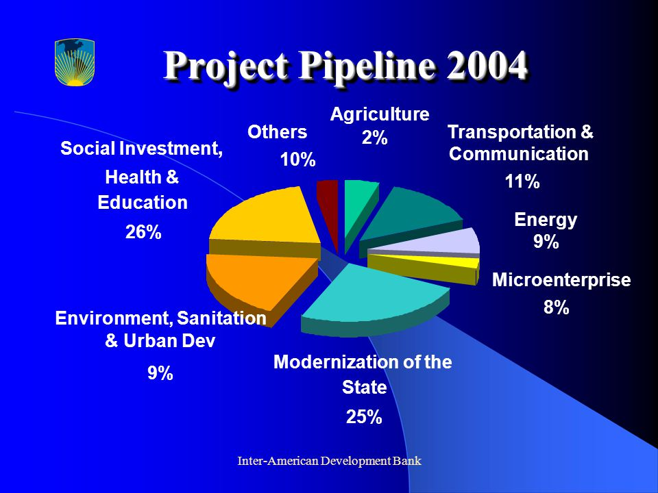 Inter-American Development Bank Project Pipeline 2004 Others 10% Social Investment, Health & Education 26% Environment, Sanitation & Urban Dev 9% Modernization of the State 25% Microenterprise 8% Energy 9% Transportation & Communication 11% Agriculture 2%