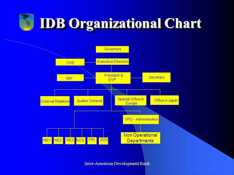Inter-American Development Bank IDB Organizational Chart President & EVP MIF Secretary VPO - Administration RE1 RE2 RE3 ROS PRISDS External Relations Auditor General Special Office in Europe Office in Japan OVE Executive Directors Governors Non Operational Departments