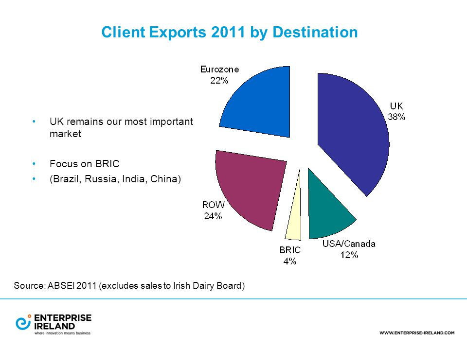 Client Exports 2011 by Destination UK remains our most important market Focus on BRIC (Brazil, Russia, India, China) Source: ABSEI 2011 (excludes sales to Irish Dairy Board)