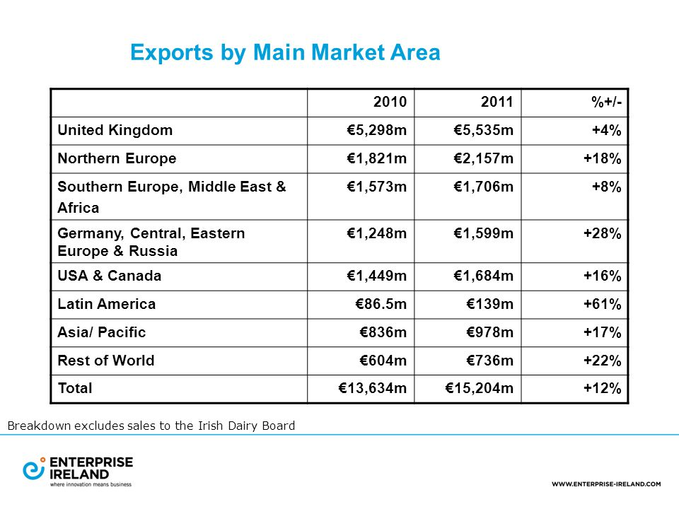 Exports by Main Market Area 20102011%+/- United Kingdom€5,298m€5,535m+4% Northern Europe€1,821m€2,157m+18% Southern Europe, Middle East & Africa €1,573m€1,706m+8% Germany, Central, Eastern Europe & Russia €1,248m€1,599m+28% USA & Canada€1,449m€1,684m+16% Latin America€86.5m€139m+61% Asia/ Pacific€836m€978m+17% Rest of World€604m€736m+22% Total€13,634m€15,204m+12% Breakdown excludes sales to the Irish Dairy Board