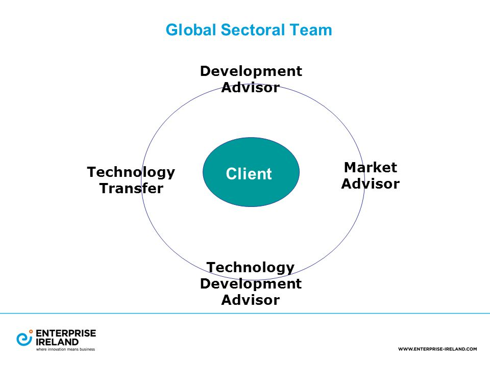 Global Sectoral Team Client Development Advisor Market Advisor Technology Transfer Technology Development Advisor