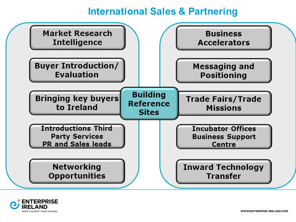 International Sales & Partnering Market Research Intelligence Buyer Introduction/ Evaluation Bringing key buyers to Ireland Introductions Third Party Services PR and Sales leads Networking Opportunities Business Accelerators Messaging and Positioning Trade Fairs/Trade Missions Incubator Offices Business Support Centre Inward Technology Transfer Building Reference Sites