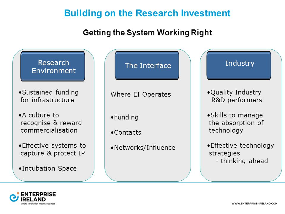 Research Environment The Interface Industry Sustained funding for infrastructure A culture to recognise & reward commercialisation Effective systems to capture & protect IP Incubation Space Where EI Operates Funding Contacts Networks/Influence Quality Industry R&D performers Skills to manage the absorption of technology Effective technology strategies - thinking ahead Getting the System Working Right Building on the Research Investment