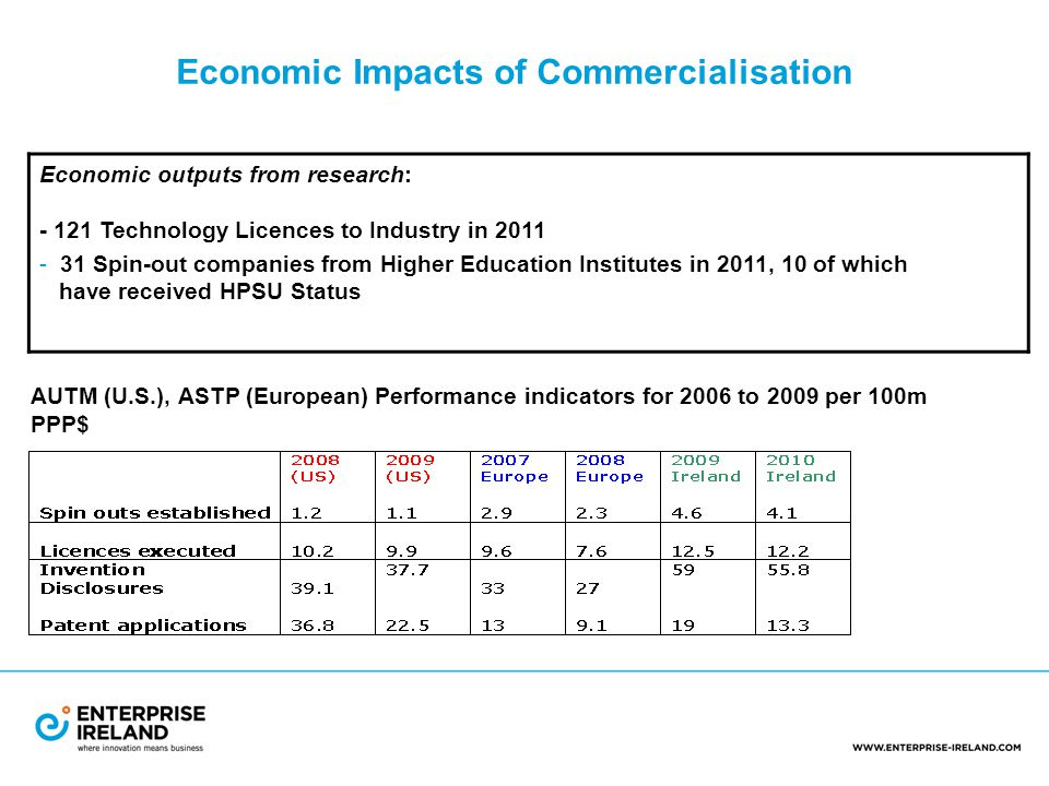 Economic Impacts of Commercialisation Economic outputs from research: - 121 Technology Licences to Industry in 2011 - 31 Spin-out companies from Higher Education Institutes in 2011, 10 of which have received HPSU Status AUTM (U.S.), ASTP (European) Performance indicators for 2006 to 2009 per 100m PPP$