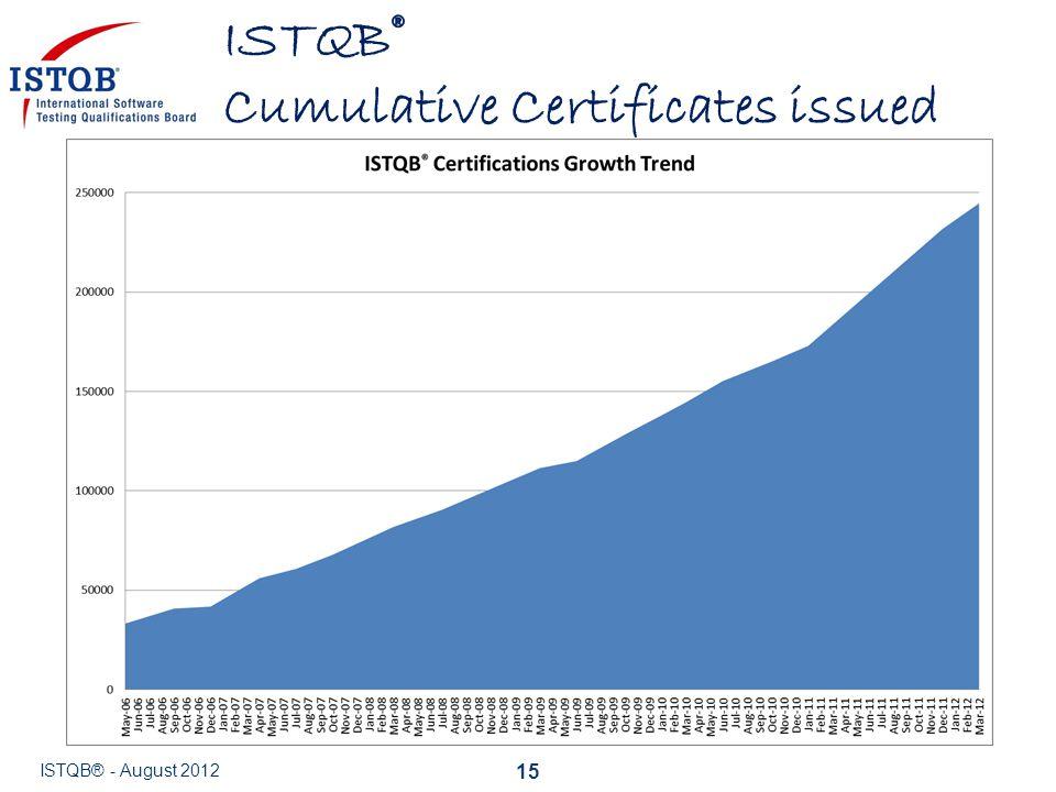 ISTQB® Cumulative Certificates issued 15 ISTQB® - August 2012