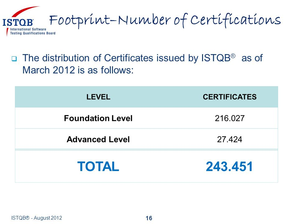  The distribution of Certificates issued by ISTQB ® as of March 2012 is as follows: Footprint–Number of Certifications ISTQB® - August 2012 16