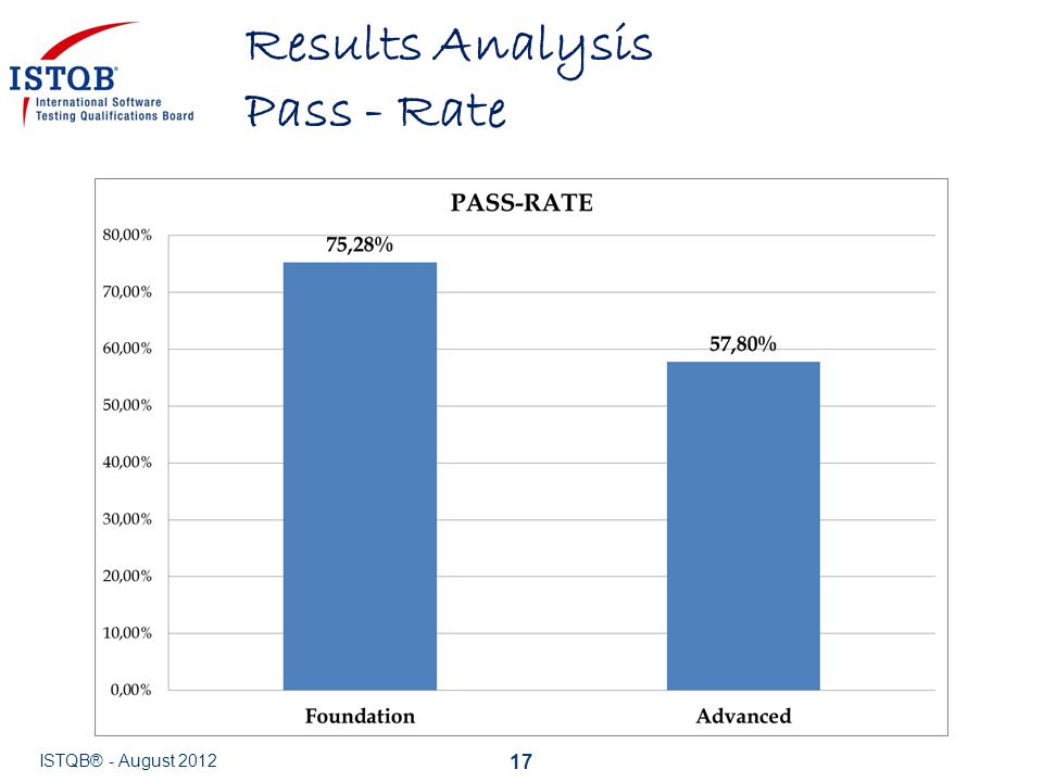 Results Analysis Pass - Rate ISTQB® - August 2012 17
