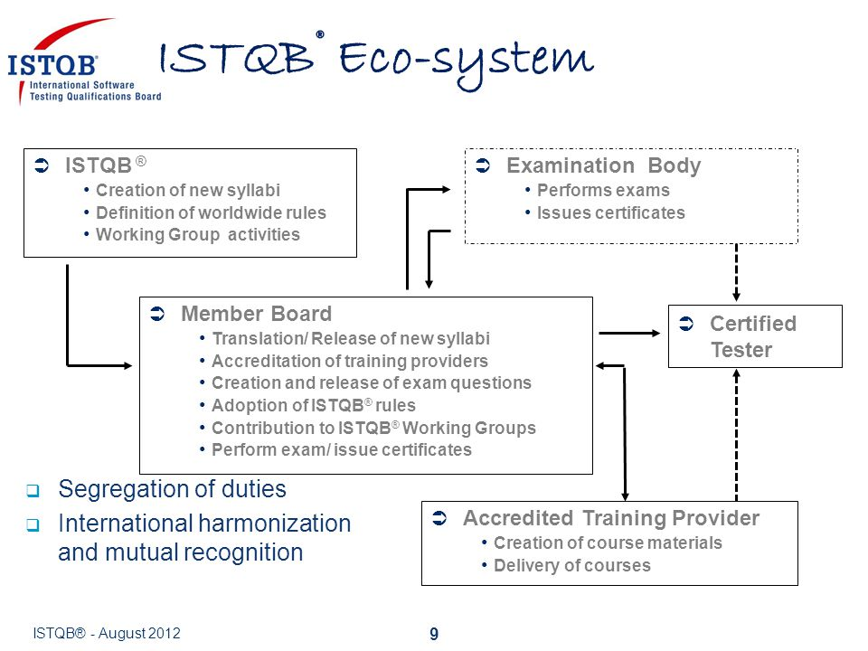ISTQB ® Eco-system 9  ISTQB ® Creation of new syllabi Definition of worldwide rules Working Group activities  Examination Body Performs exams Issues
