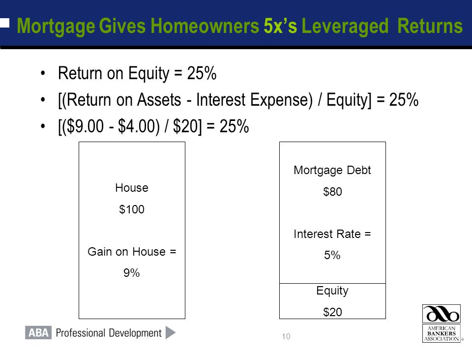 10 Mortgage Gives Homeowners 5x's Leveraged Returns Return on Equity = 25% [(Return on Assets - Interest Expense) / Equity] = 25% [($9.00 - $4.00) / $