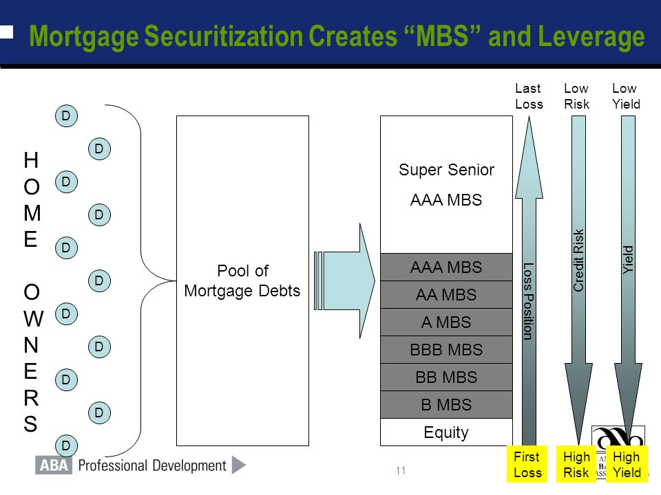"""11 Mortgage Securitization Creates """"MBS"""" and Leverage Pool of Mortgage Debts Equity D D D D D D D D D D D Super Senior AAA MBS BB MBS B MBS BBB MBS AA"""