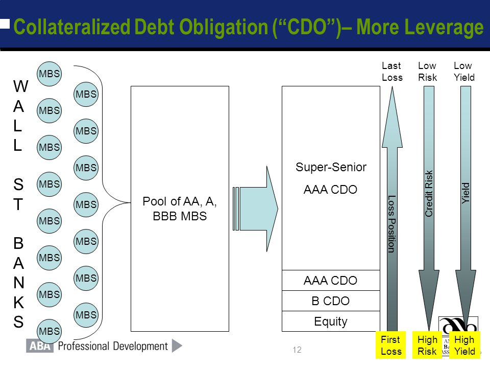 """12 Collateralized Debt Obligation (""""CDO"""")– More Leverage Pool of AA, A, BBB MBS Equity MBS Super-Senior AAA CDO B CDO Loss Position Credit Risk Yield"""