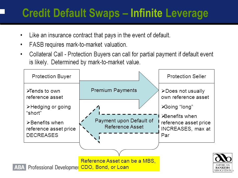 """13 Credit Default Swaps – Infinite Leverage  Does not usually own reference asset  Going """"long""""  Benefits when reference asset price INCREASES, max"""